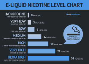 When you purchase an e-juice for the first time, you will need to select  the nicotine level that you want. Nicotine levels vary and can range from  no ...